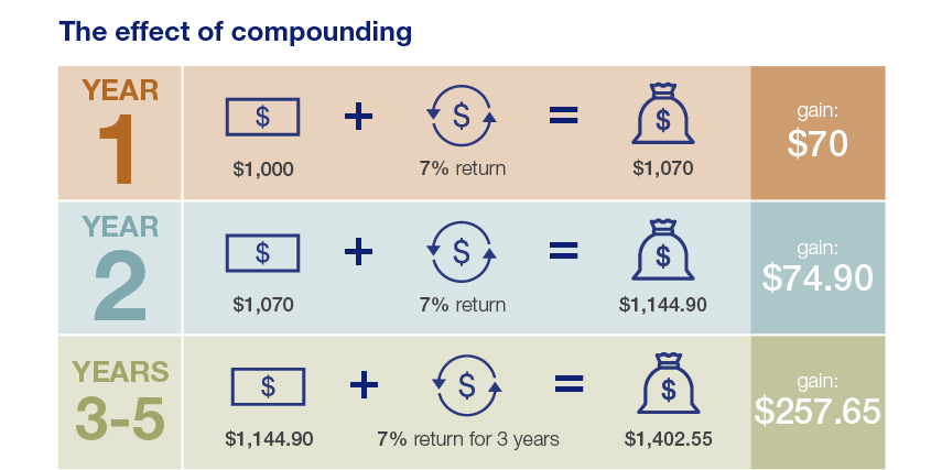 Image result for compounding in investment
