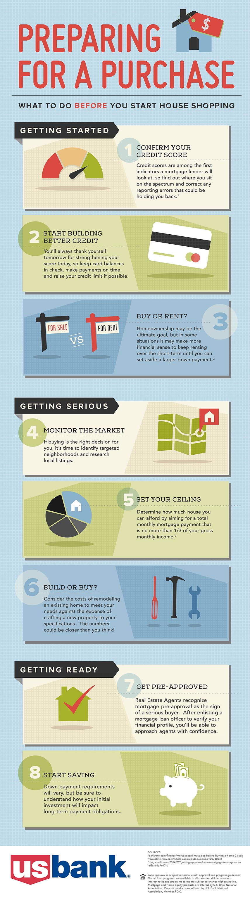 Infographic - Preparing for a purchase