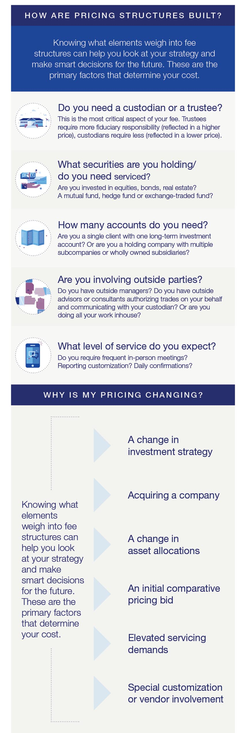 Custody pricing infographic